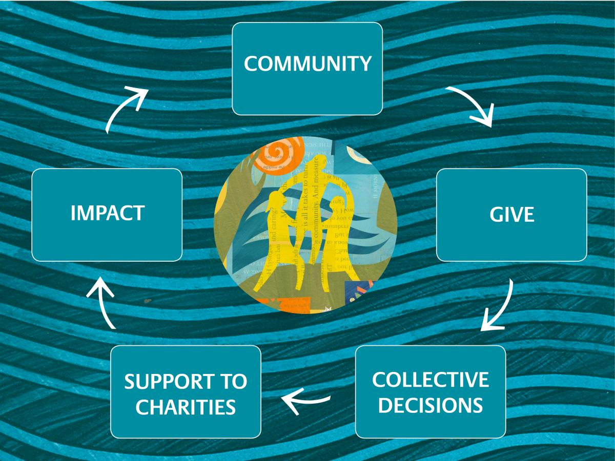 A picture of the process of creating a giving circle